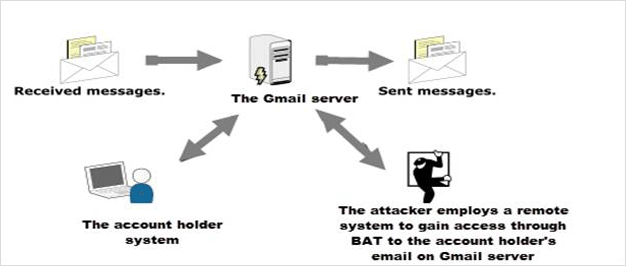 gmail-server-attacked