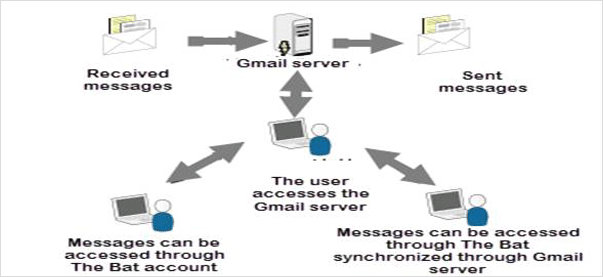 gmail-server-attack