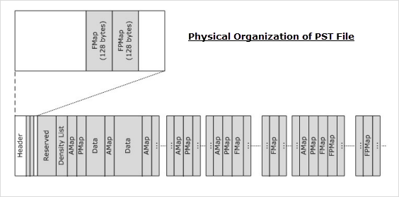 physical-setup-of-data-in-pst