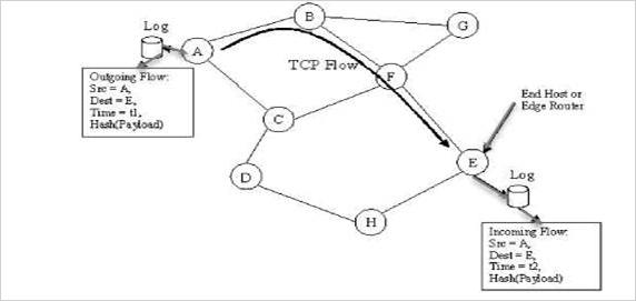 tcp-flow