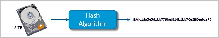 Forensics Hash Function Algorithm