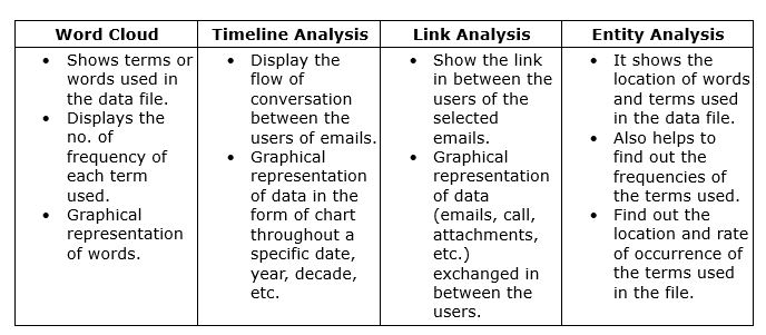 Forensic Data Analytics Classification
