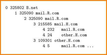 Office 365 Email Forensics