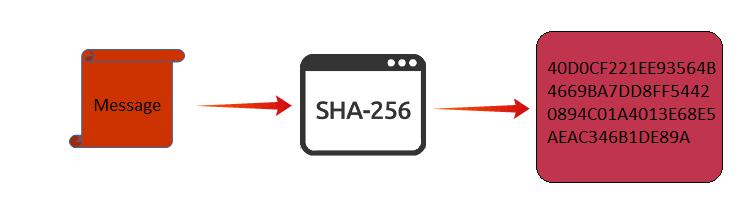 Forensics Hash Algorithms of SHA1, MD5, SHA256 to Verify Evidence